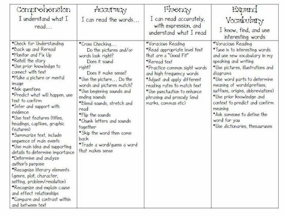 CAFE comprehension skills - great list, bookmarks,picture books