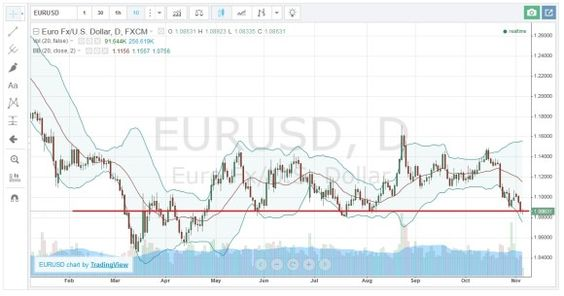 Währungspaar EUR/USD steht vor einer Widerstandszone die man beim Forex Handel nutzen sollte... #waehrungspaareurusd #widerstandszone #forexhandel
