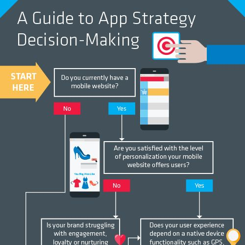 """Download our """"Guide to App Strategy Decision-Making"""" infographic ..."""