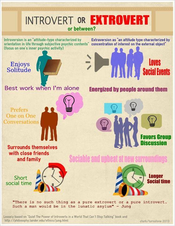 Introvert or Extrovert?