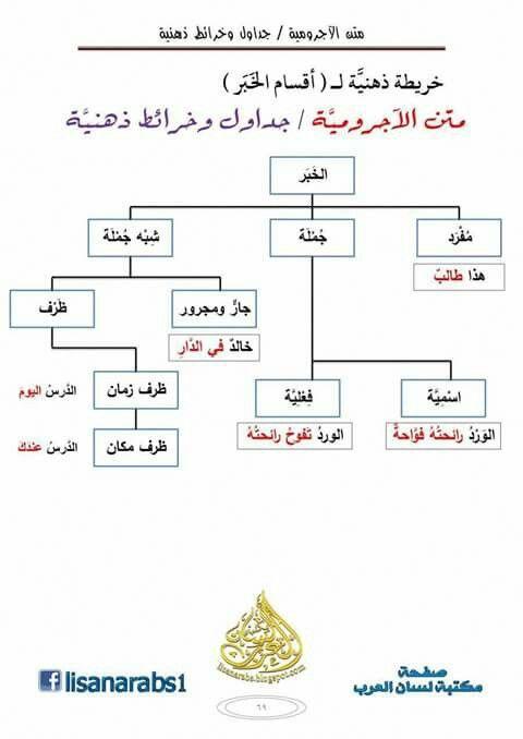 اللغة العربية النحو أقسام الخبر Learning Arabic Arabic Kids Learn Arabic Language