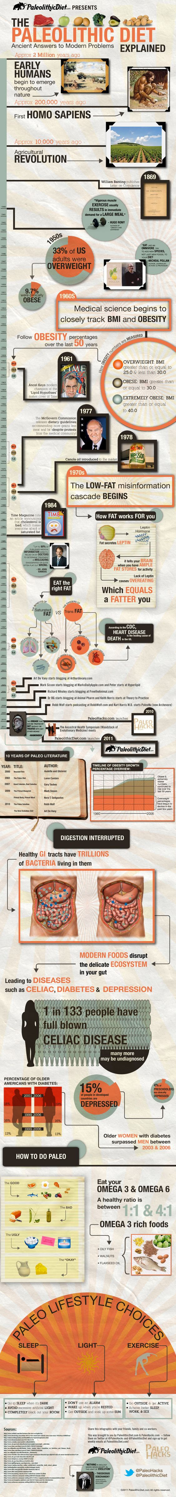 The Paleolithic Diet Infographic