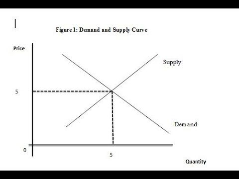 How To Draw Supply Demand Curve And Dashed Line Using Microsoft Word In 2020 Curve Words Draw