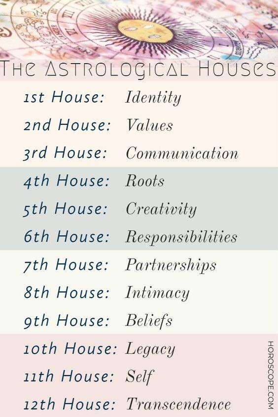 Het 8e huis en hoe je sterft