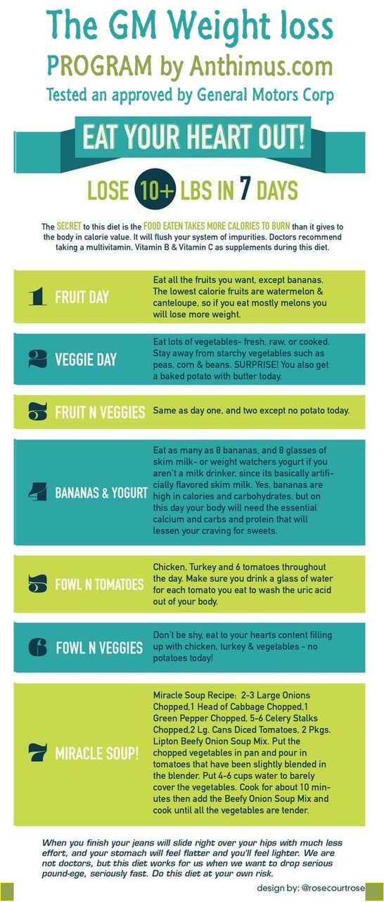 Pin it weight loss and august 15 on pinterest for General motors diet plan