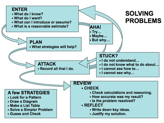 How to solve problem solving - Experience HQ Custom Essay Writing ...
