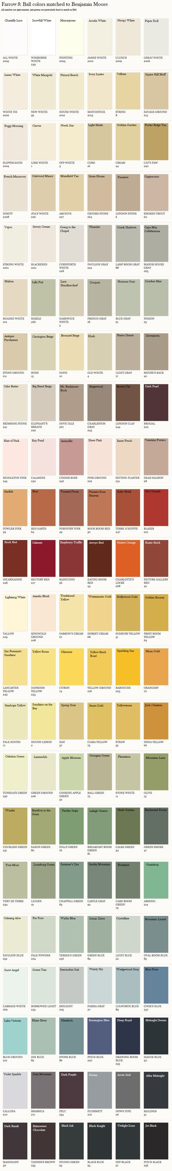 Farrow & Ball paint colors matched to Benjamin Moore colors. Everything is approximate, and F colors will have a much greater depth of color, but it gives a limited palette and starting off point.