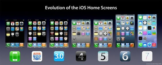 iPhone evolution chart - Google Search
