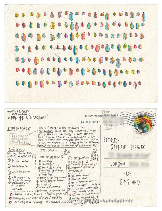 Dear-Data (www.dear-data.com) Week 44- A week of distractions! Postcard by Giorgia