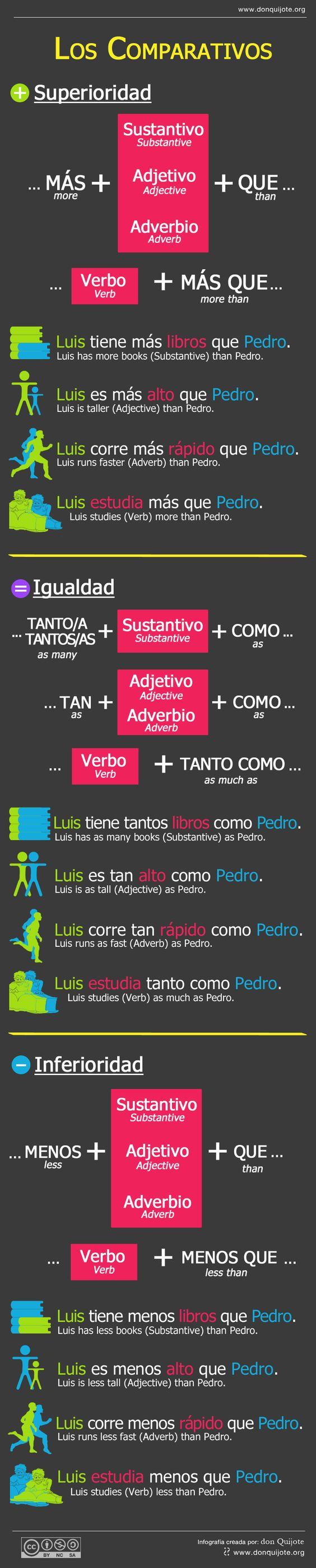 En esta infografía os explicamos el uso de los comparativos en español. This infographic explains how to form comparatives in Spanish language. http://www.donquijote.org