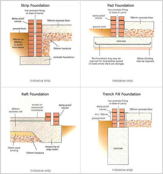 types of foundations building science pinterest different types