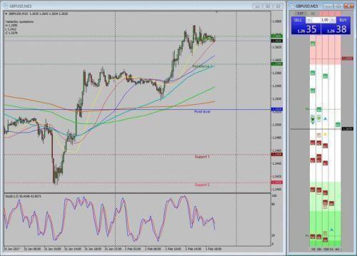 2017 Forex Trading System Mt4 Indicator Fibonacci Day Trader