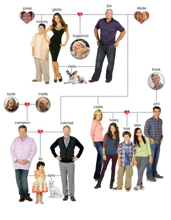 Modern Family Tree Poster Modern Family Is An American Mockumentary Situation Comedy Television Show Modern Family Funny Modern Family Modern Family Tv Show