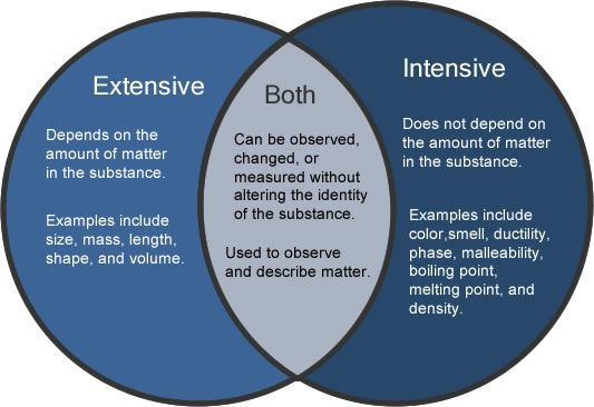 What Is An Example Of An Intensive Physical Property