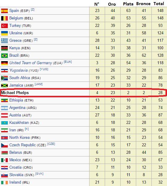 Desde los primeros Juegos Olímpicos modernos en 1896 y hasta la última participación de Michael Phelps en 2016, 228 naciones habían participado. Si Phelps fuera una, hubiese ocupado el 40° puesto en el medallero histórico.