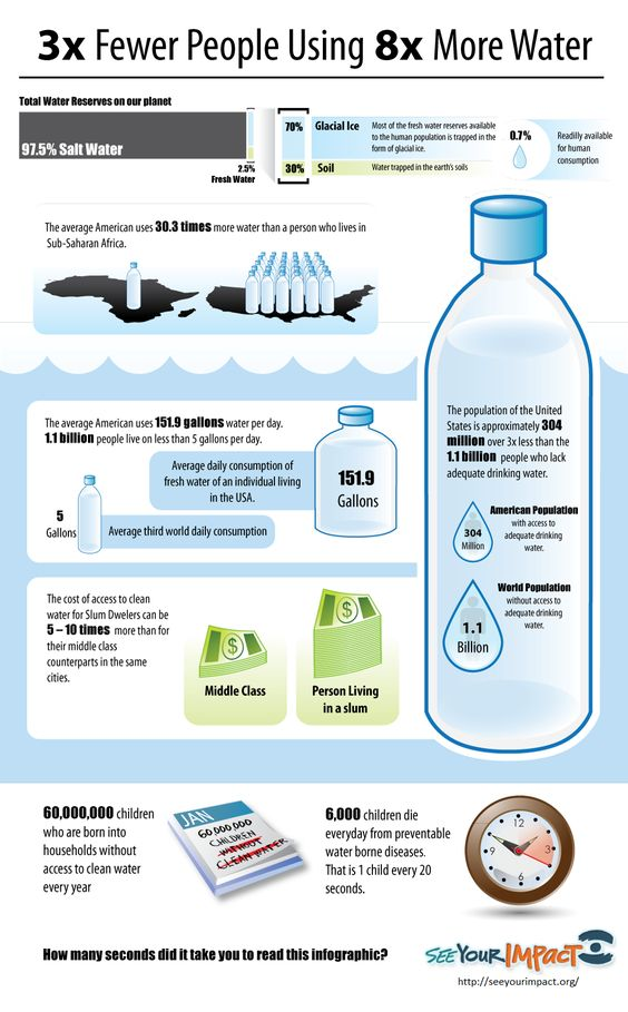 How much water do you need?    http://seeyourimpact.org/files/2010/11/Water-Infographic-2.png
