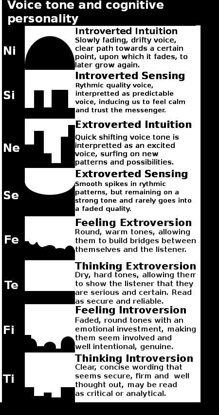Voice Patterns linked to Cognitive Functions | #mbti No idea if this has any actual merit, but interesting<<<Especially for character stuffs
