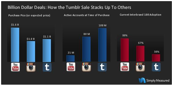 Tumblr purchase compared to Instagram and Youtube - very inderesting figures via @Futurebiz