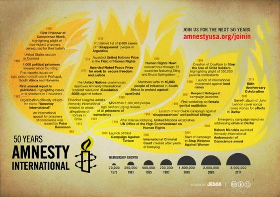 Join Amnesty USA. 50th anniversary. #member #amnesty