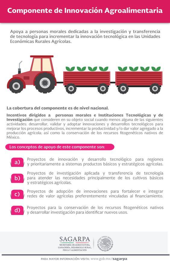 Componente de Innovación Agroalimentaria. SAGARPA SAGARPAMX