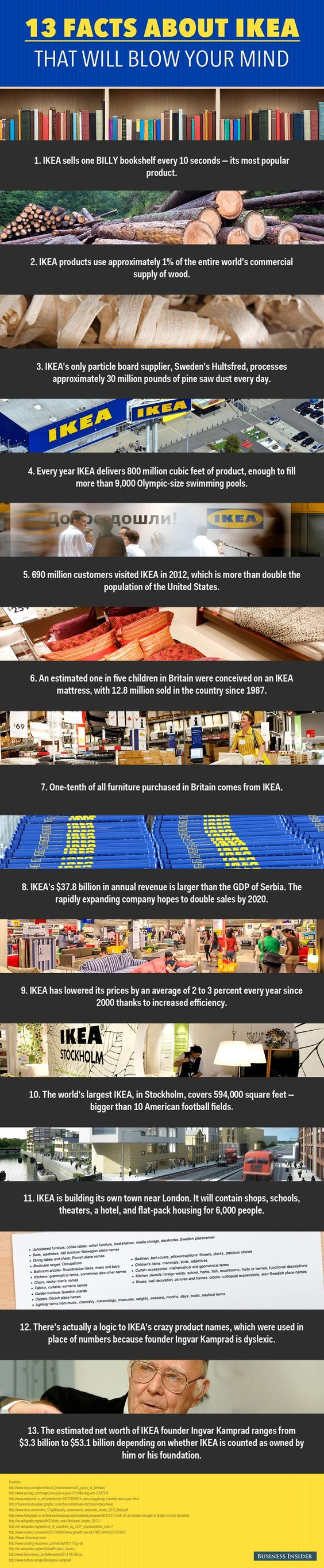 13 Facts About Ikea That Will Blow Your Mind In 2021 Infographic Facts Fun Facts