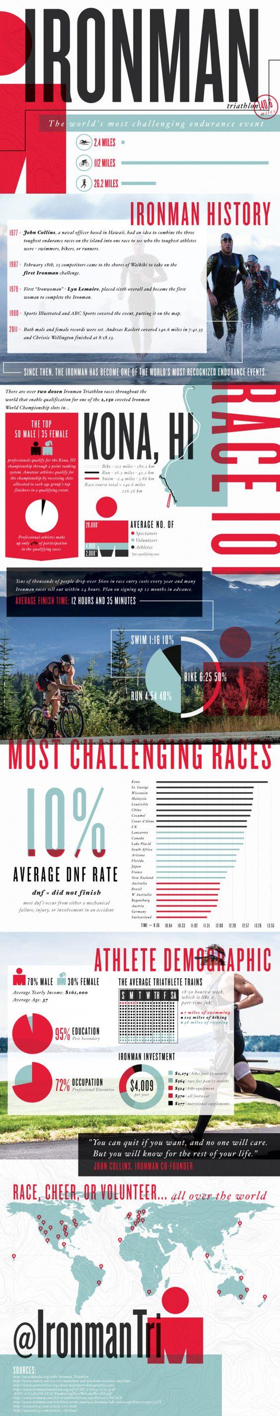 Ironman Triathlon Infographic | Lemonly