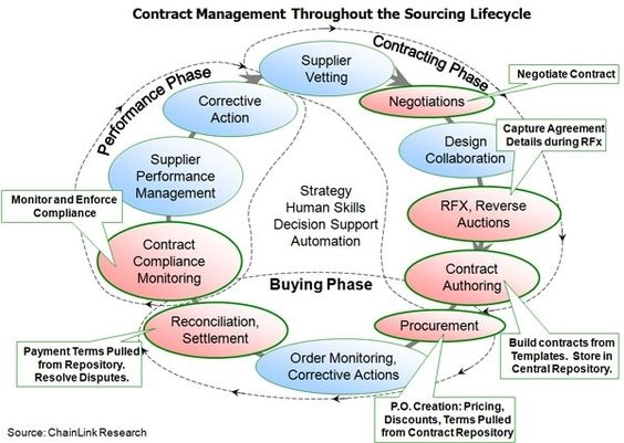Contract Management  Commercial Management    Contract