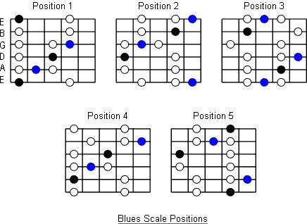 Five Positions For The Blues Scale | Guitar Scales, Charts ...