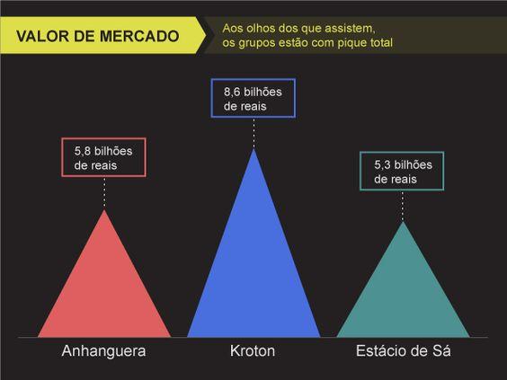 A corrida dos grupos educacionais pelo Brasil