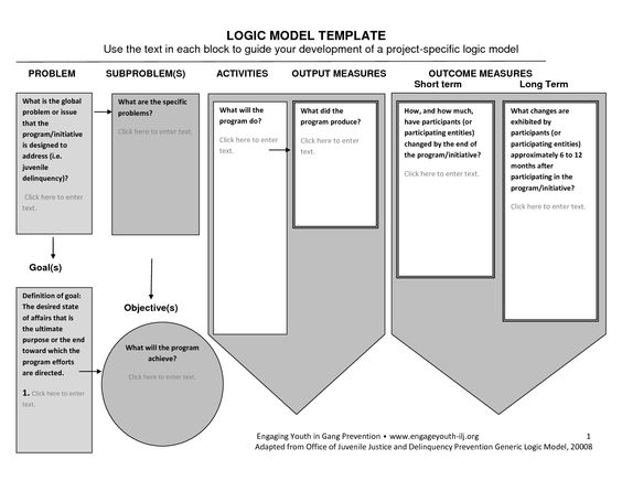 Logic Model Template Qvyitxtu | Educating For Change | Pinterest