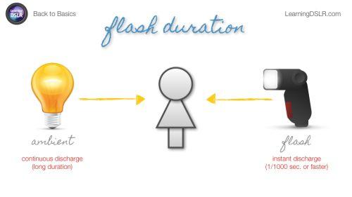 Learning DSLR Back to Basics (Episode 8): Flash Basics