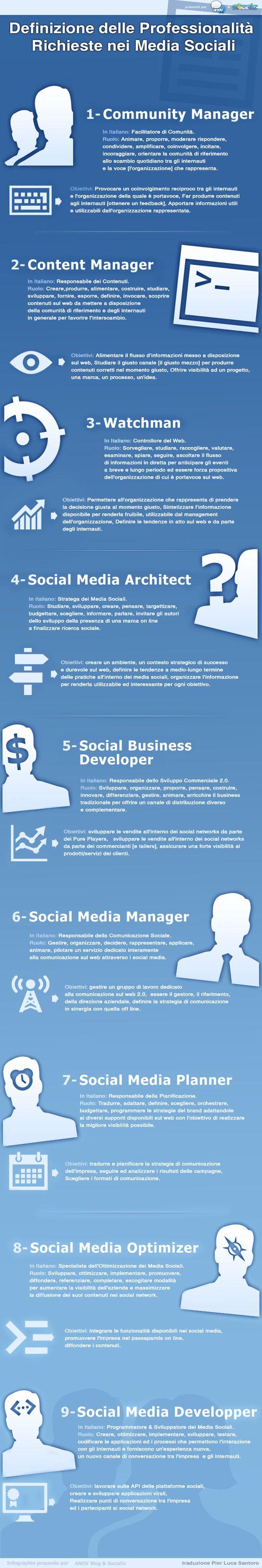 Quali sono le professionalità richieste dai social media?