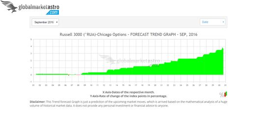 USA' s Russell-3000 RUA index is forecasted for a strong bullish move for Sep-2016, click here for daily trends