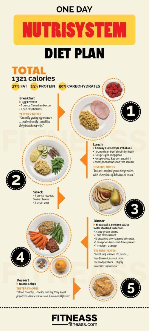 Raw Food diet  Nutrisystem