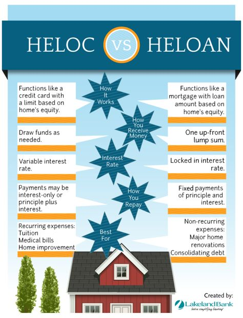 What's the difference between a home equity line of credit and a home equity loan?