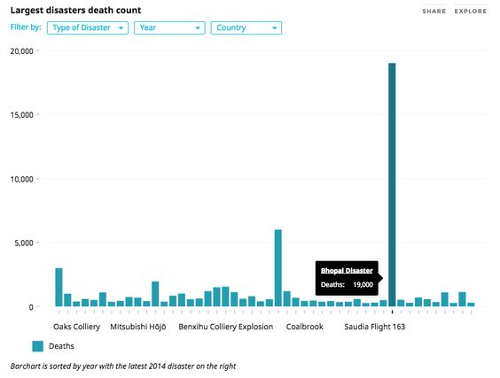 The 30th Anniversary of the Bhopal Disaster A Histogram of - histogram template