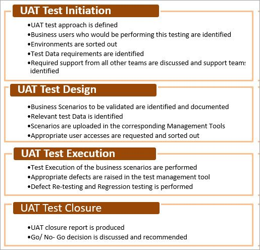 What Is User Acceptance Testing Uat A Complete Guide