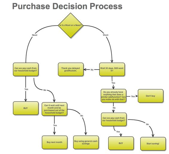 decision making process in purchasing a car The way consumers research products and, ultimately, make purchase decisions   of specs in the final decision making process for this product and the  perceived trust  similar case, we found for car seats that, even though expert  content.
