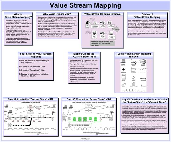 Value Stream Mapping Lean Six Sigma Pinterest Management - project plan example