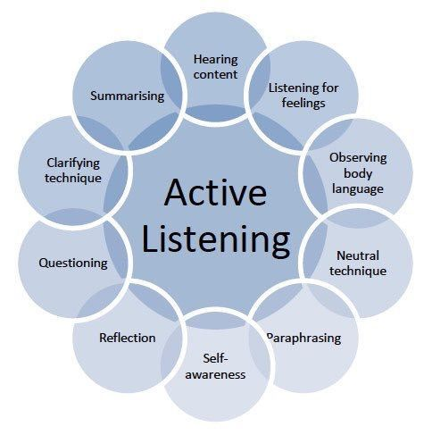 Active Listening During Reflection Session Leadership Teaching Social Work Difference Between Paraphrase And Of Feeling