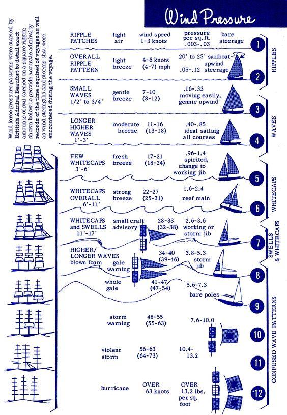 Beaufort-Scale-by-Pat-Royce