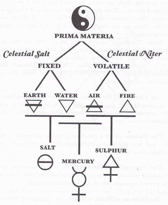 symbols of alchemy | Diagram illustrating the alchemical cosmogony; the symbol for salt of ...