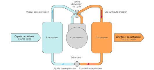Fonctionnement de la pompe à chaleur