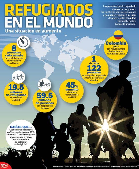 Hasta 2014, se registraron 19.5 millones de refugiados alrededor del mundo. Más datos en la #Infographic