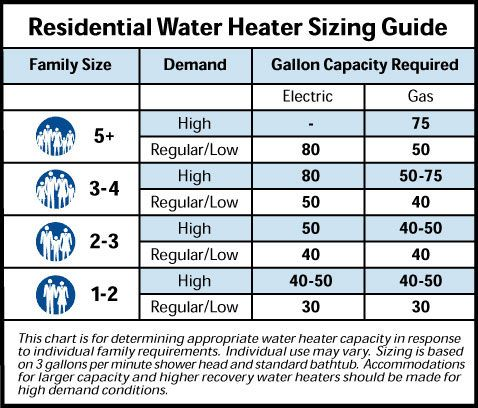 Hot Water Boiler Sizing Chart In 2020 Tankless Water Heater Gas Electric Water Heater Tankless Water Heater
