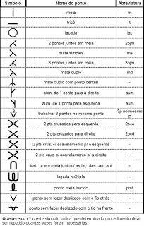 Tramas 100 Dramas Tricô: Símbolos de gráficos em tricô