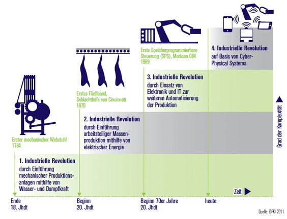 Der Weg zur Industrie 4.0   Plattform Industrie 4.0