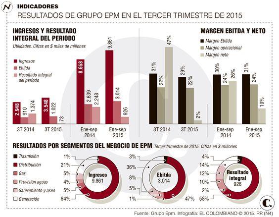 Tercer trimestre del año fue agridulce para EPM