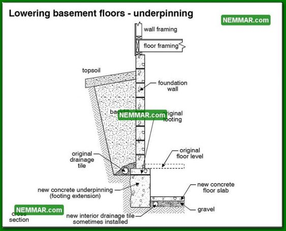 0231 bw lowering basement floors underpinning structure for Basement construction methods