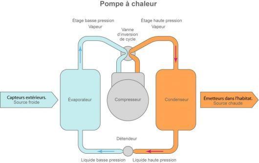 Principe de fonctionnement d'une pompe à chaleur (©2011)
